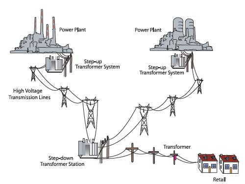 Generation  Transmission  and Distribution of Electricity on transformer seminars