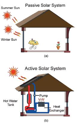 Thermal fluidspedia solar heating and cooling thermal for Active solar house plans