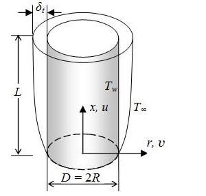 Figure 1 Boundary layer for natural convection over vertical cylinder