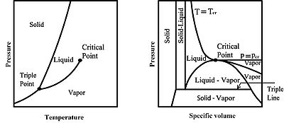 Pure substance pressure volume diagrams wiring library thermal fluidspedia properties of pure substances thermal rh thermalfluidscentral org element diagram whats a pure substance ccuart Images