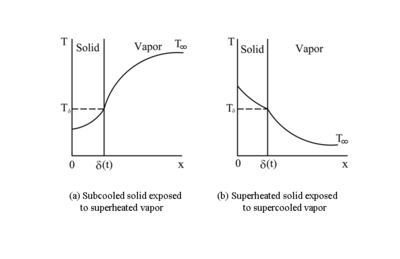 Temperature distribution in sublimation and deposition